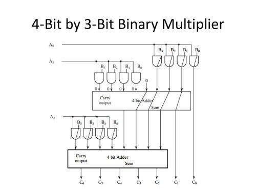 small resolution of 10 4 bit by 3 bit binary multiplier