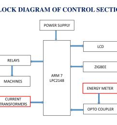 block diagram of control section [ 1024 x 768 Pixel ]
