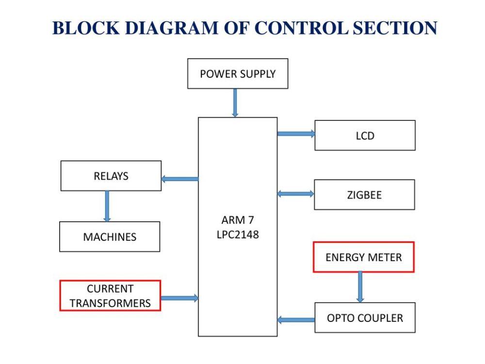 medium resolution of block diagram of control section