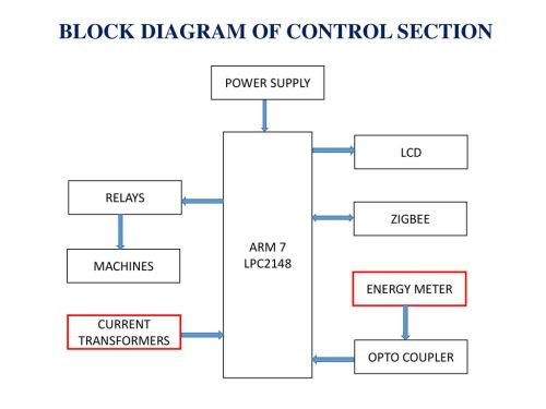 small resolution of block diagram of control section