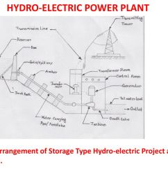 hydro electric power plant [ 1024 x 768 Pixel ]