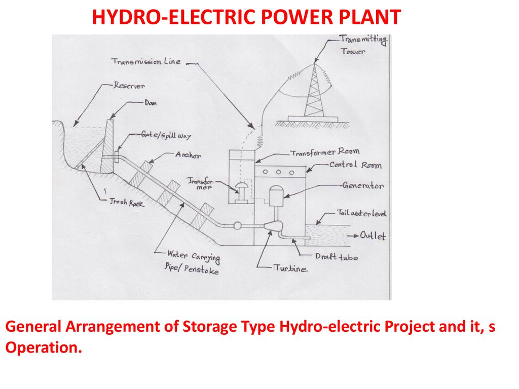 hight resolution of hydro electric power plant