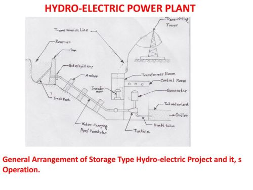 small resolution of hydro electric power plant