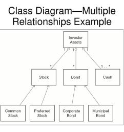15 class diagram multiple relationships example [ 1024 x 768 Pixel ]