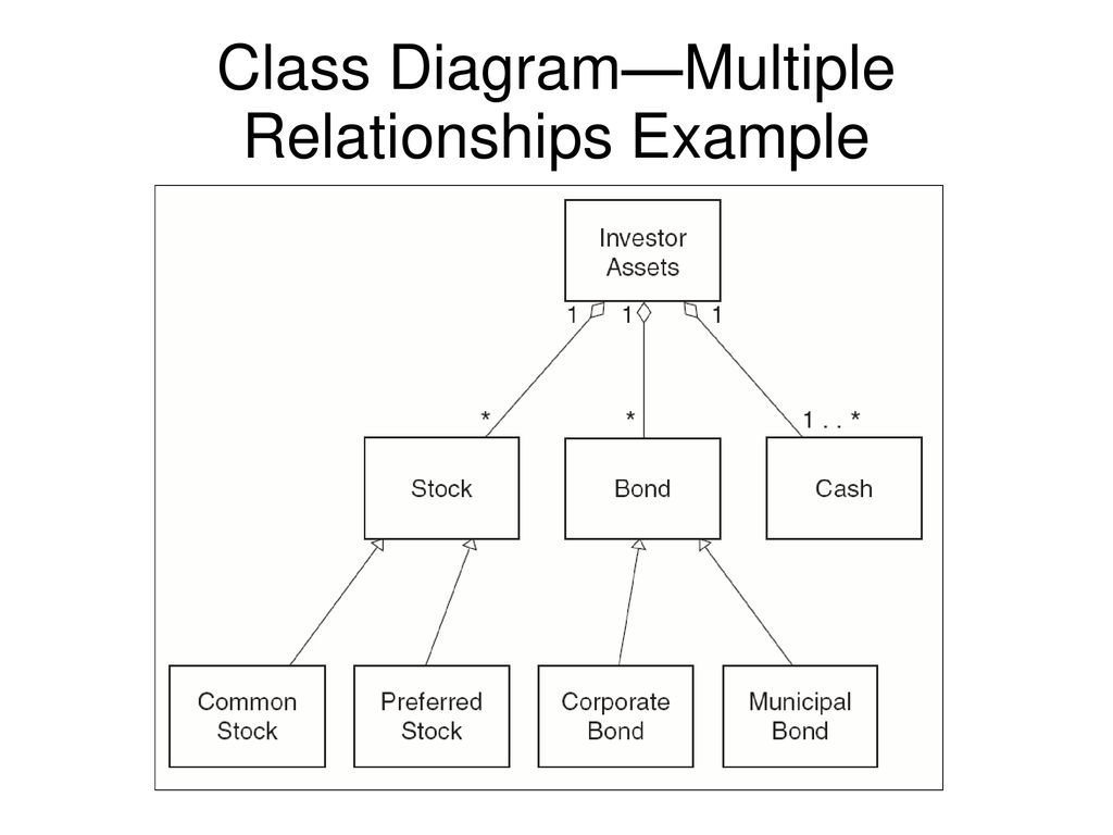 hight resolution of 15 class diagram multiple relationships example