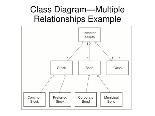 small resolution of 15 class diagram multiple relationships example