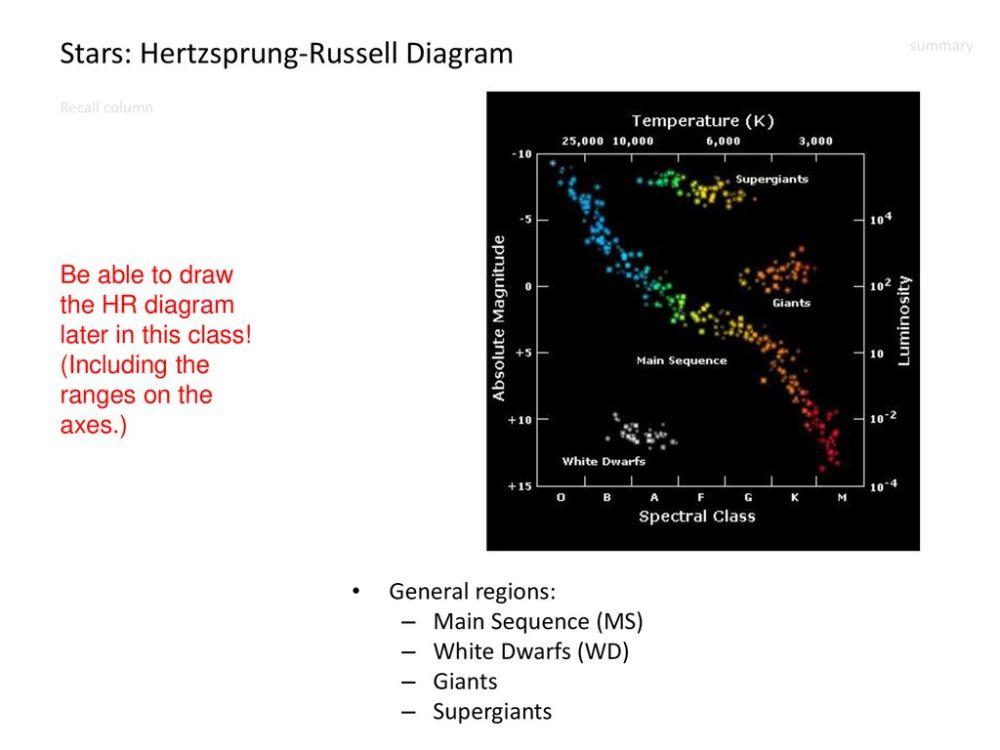 medium resolution of stars hertzsprung russell diagram