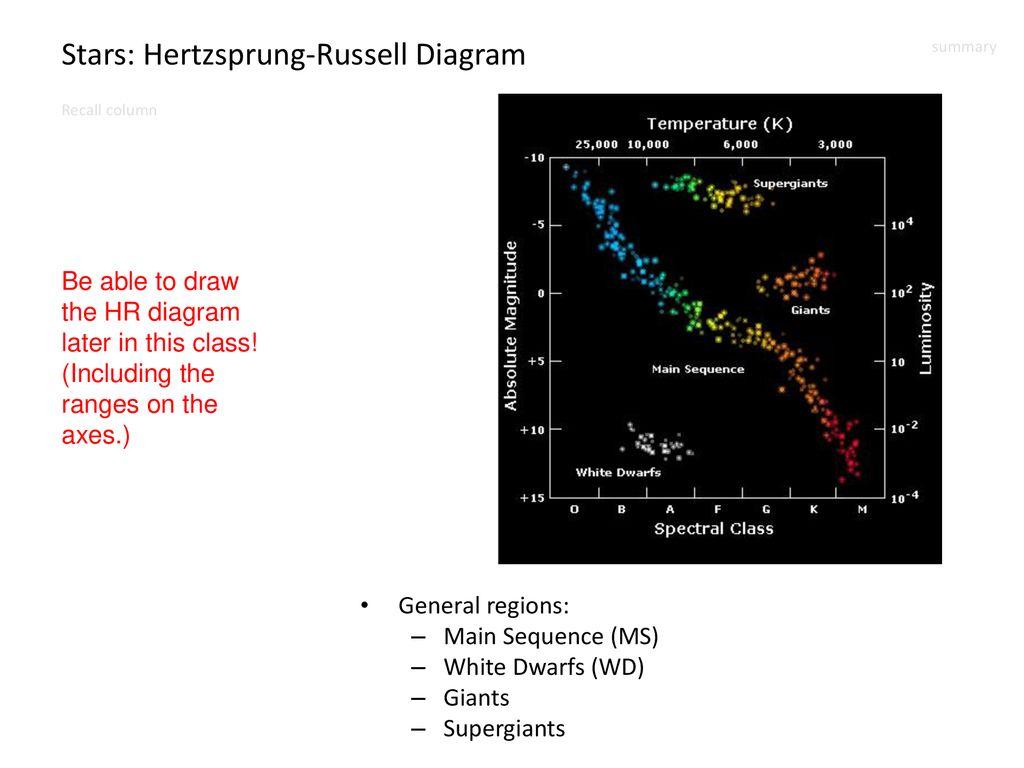 hight resolution of stars hertzsprung russell diagram