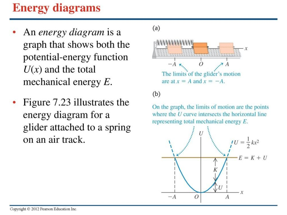 medium resolution of 23 energy diagrams