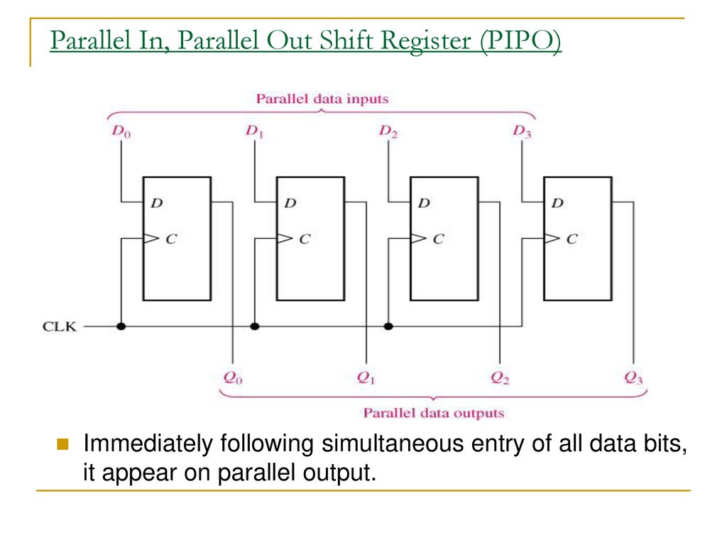 hight resolution of parallel in parallel out shift register pipo