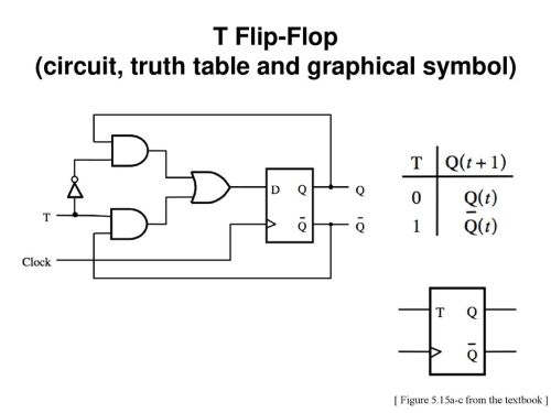 small resolution of t flip flop t d q clock 57 circuit truth table