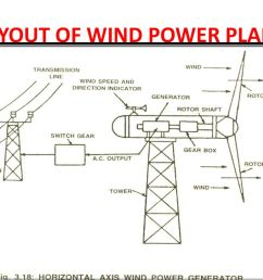 6 layout of wind power plant [ 1024 x 768 Pixel ]