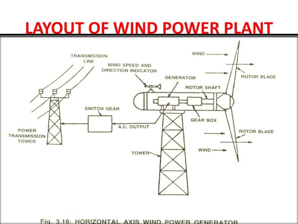 medium resolution of 6 layout of wind power plant