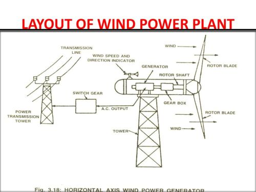 small resolution of 6 layout of wind power plant