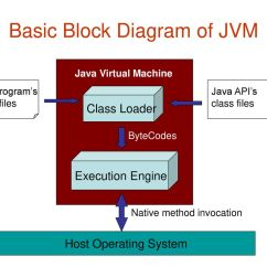 Jvm Architecture In Java With Diagram Association Class Example Block Of Schematic Library Wiring