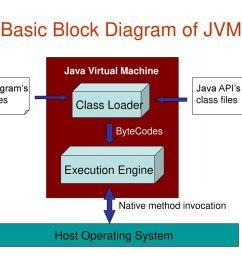 basic block diagram of jvm [ 1024 x 768 Pixel ]