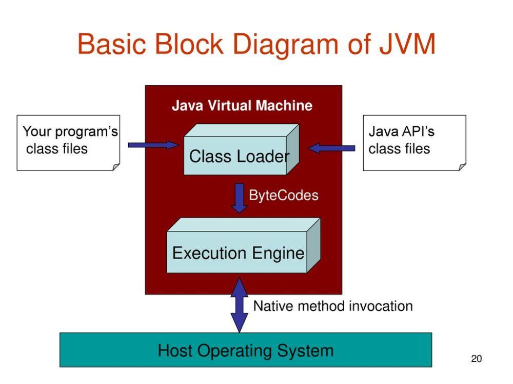 medium resolution of basic block diagram of jvm