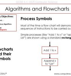 proces flow diagram computer science [ 1024 x 768 Pixel ]