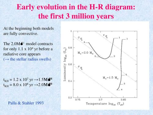 small resolution of early evolution in the h r diagram the first 3 million years