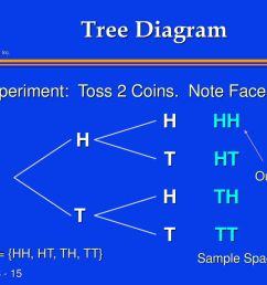 15 tree diagram  [ 1024 x 768 Pixel ]