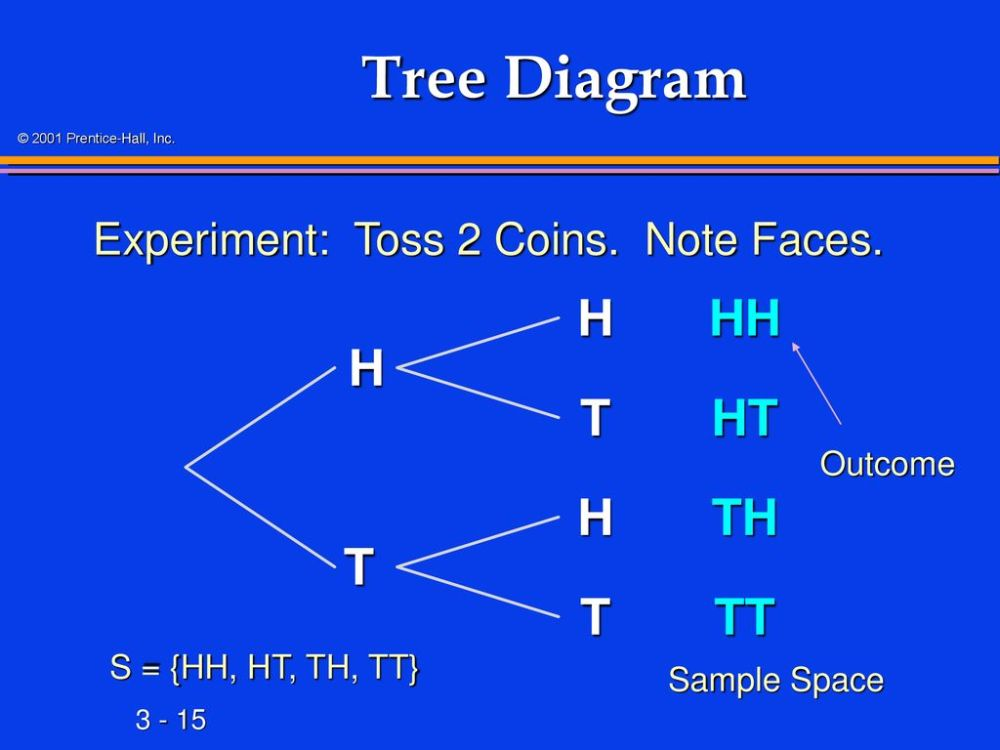 medium resolution of 15 tree diagram