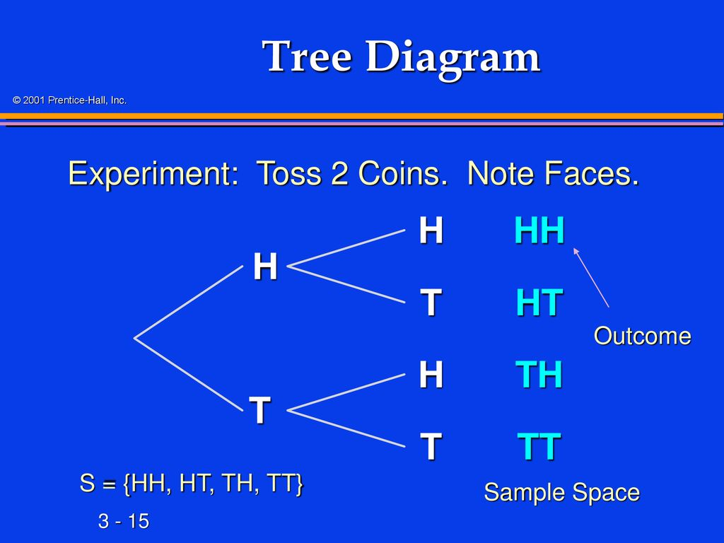 hight resolution of 15 tree diagram