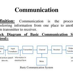 basic communication system [ 1024 x 768 Pixel ]
