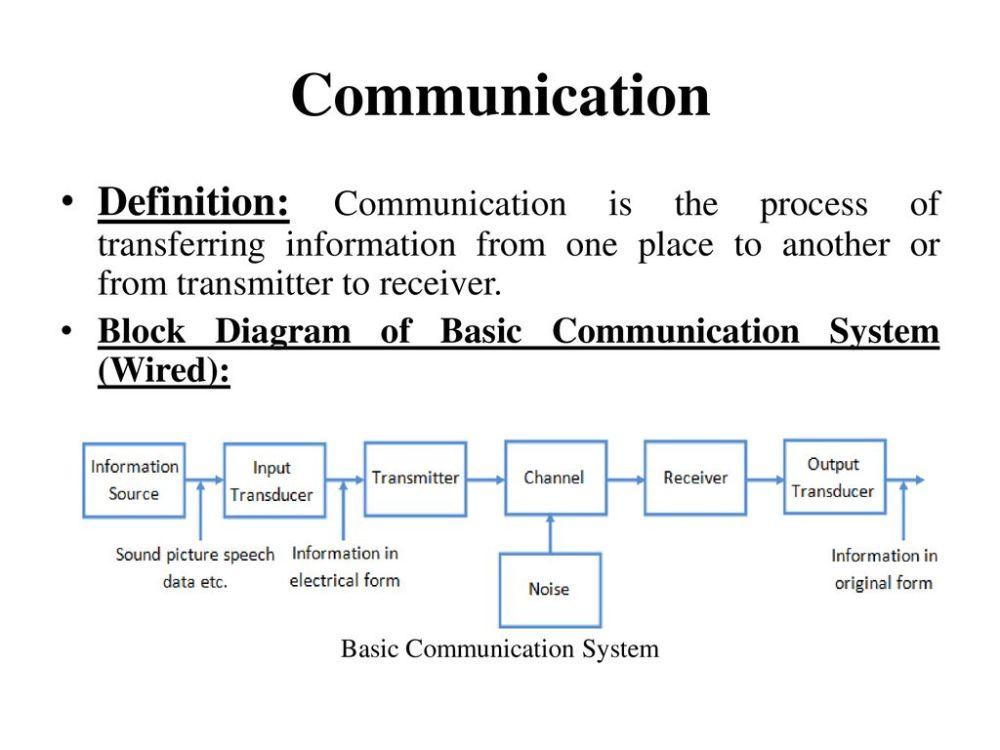 medium resolution of basic communication system