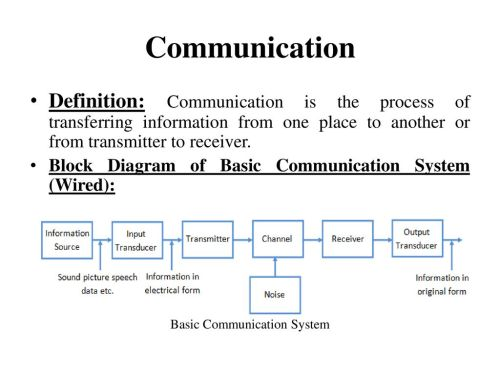 small resolution of basic communication system