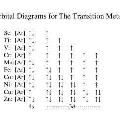 orbital diagrams for the transition metals [ 1024 x 768 Pixel ]