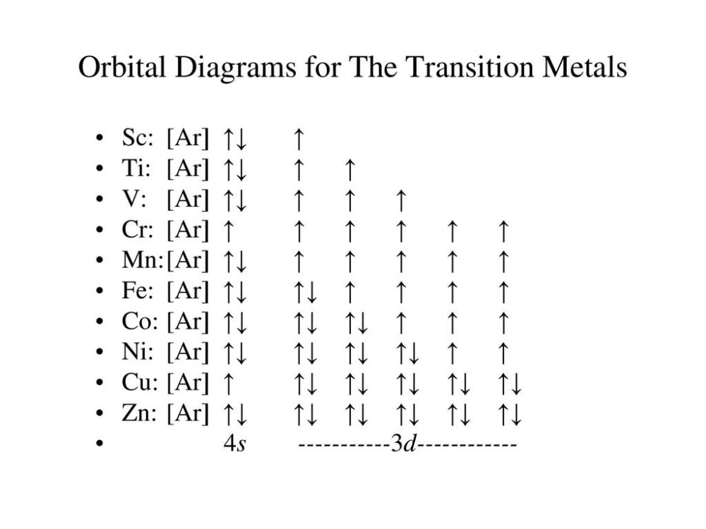 medium resolution of orbital diagrams for the transition metals