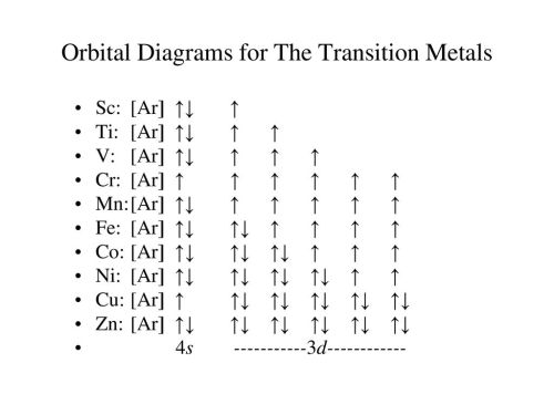 small resolution of orbital diagrams for the transition metals