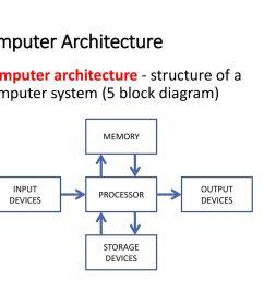 computer architecture [ 1024 x 768 Pixel ]