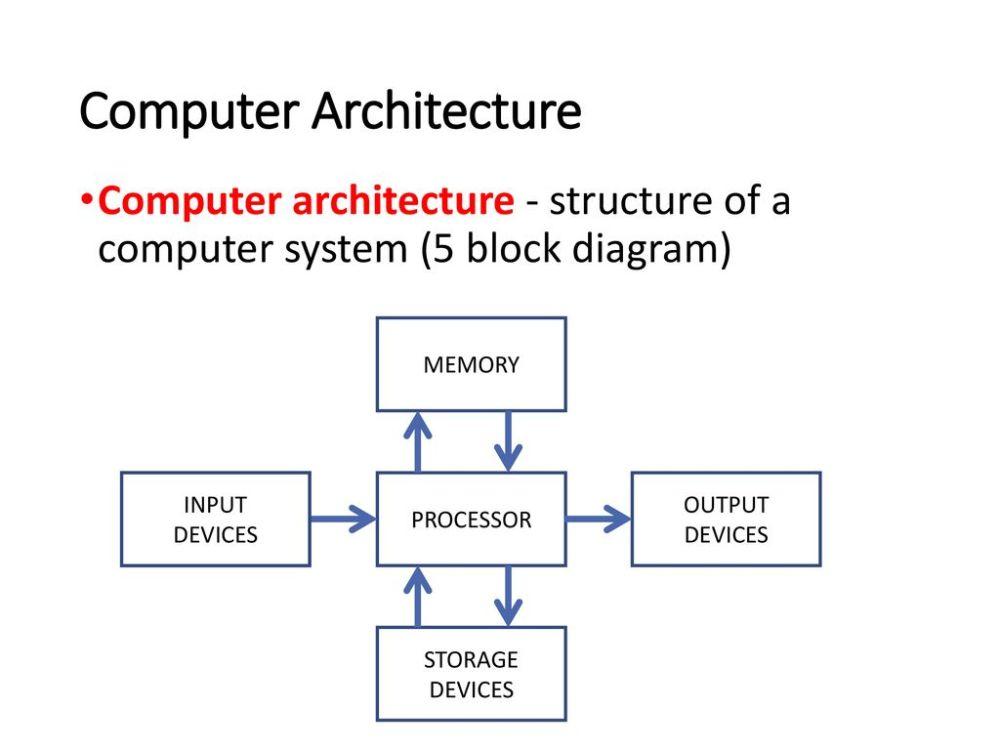 medium resolution of computer architecture