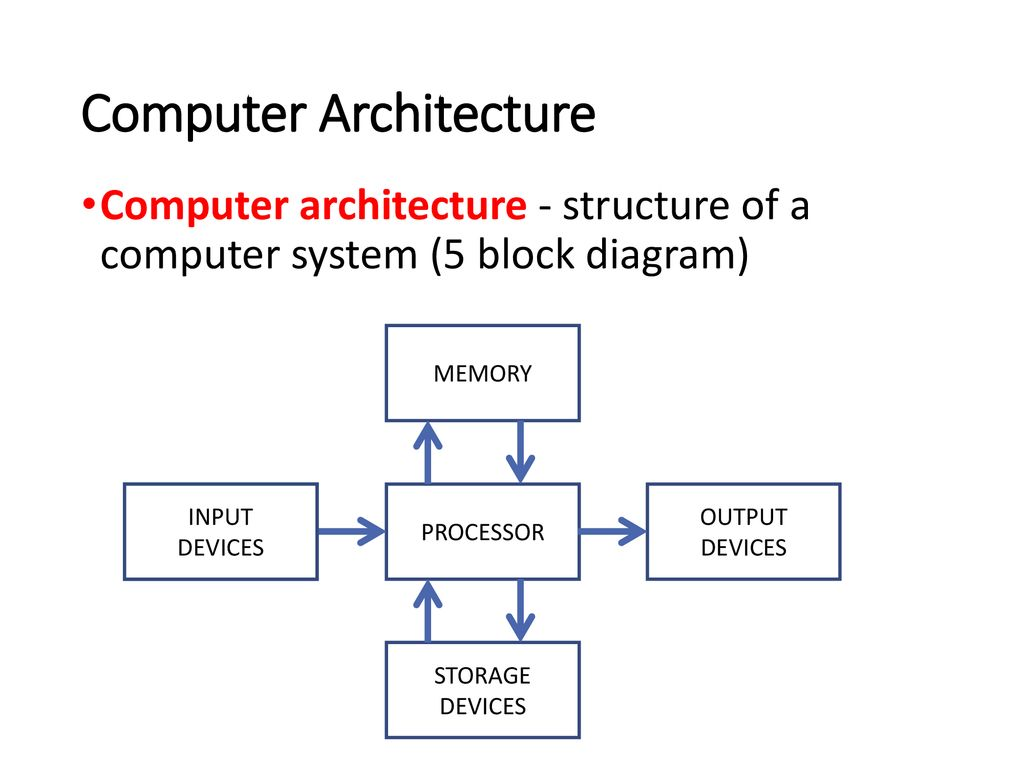 hight resolution of computer architecture