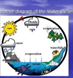 18 yet another diagram of the water cycle  [ 1024 x 768 Pixel ]