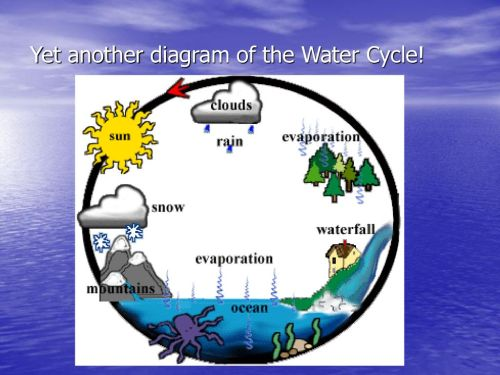 small resolution of 18 yet another diagram of the water cycle