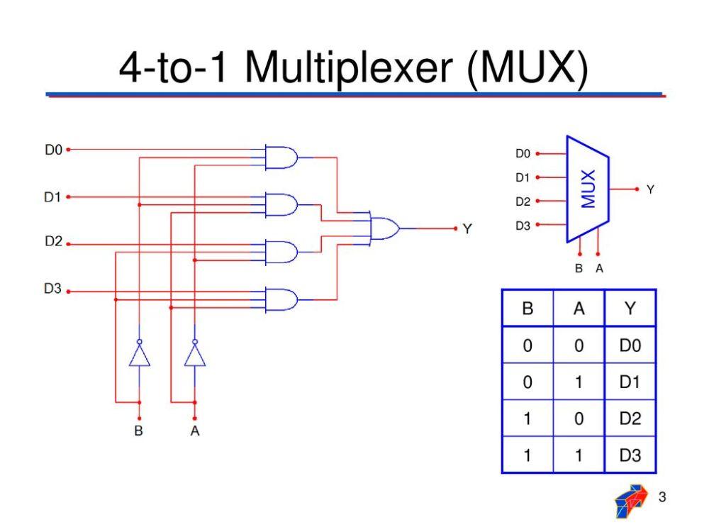 medium resolution of 4 to 1 multiplexer mux