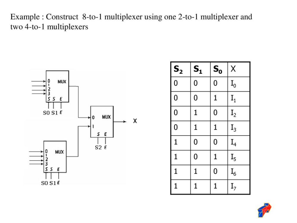 medium resolution of example construct 8 to 1 multiplexer using one 2 to 1