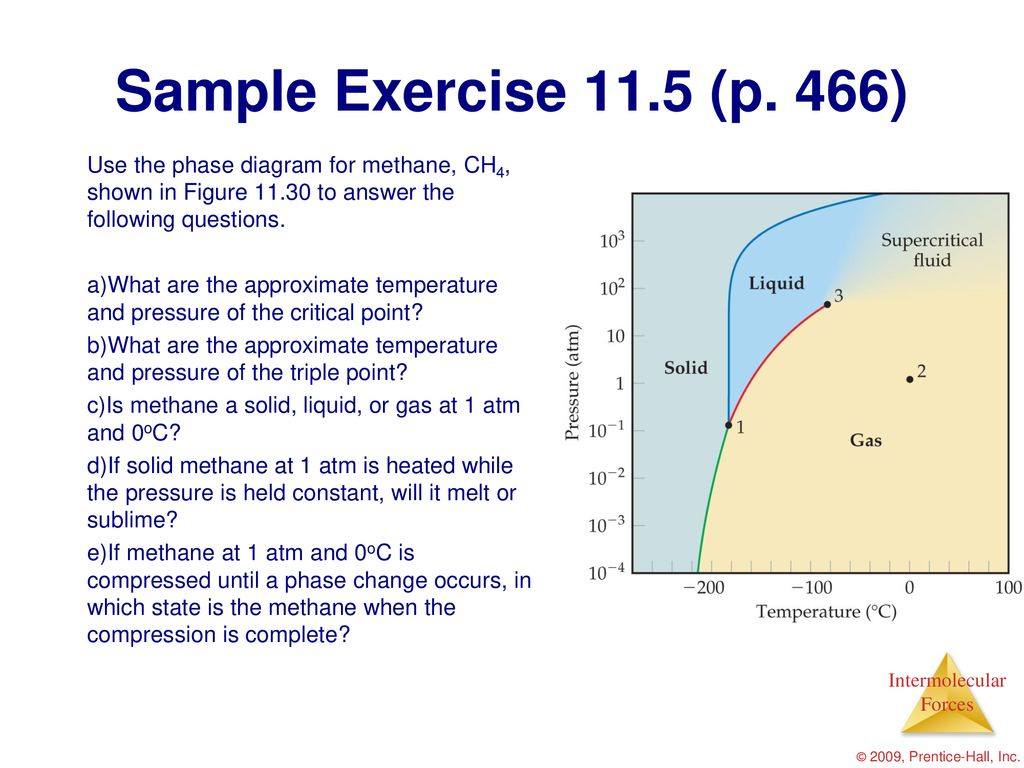 hight resolution of 466 use the phase diagram for methane ch4