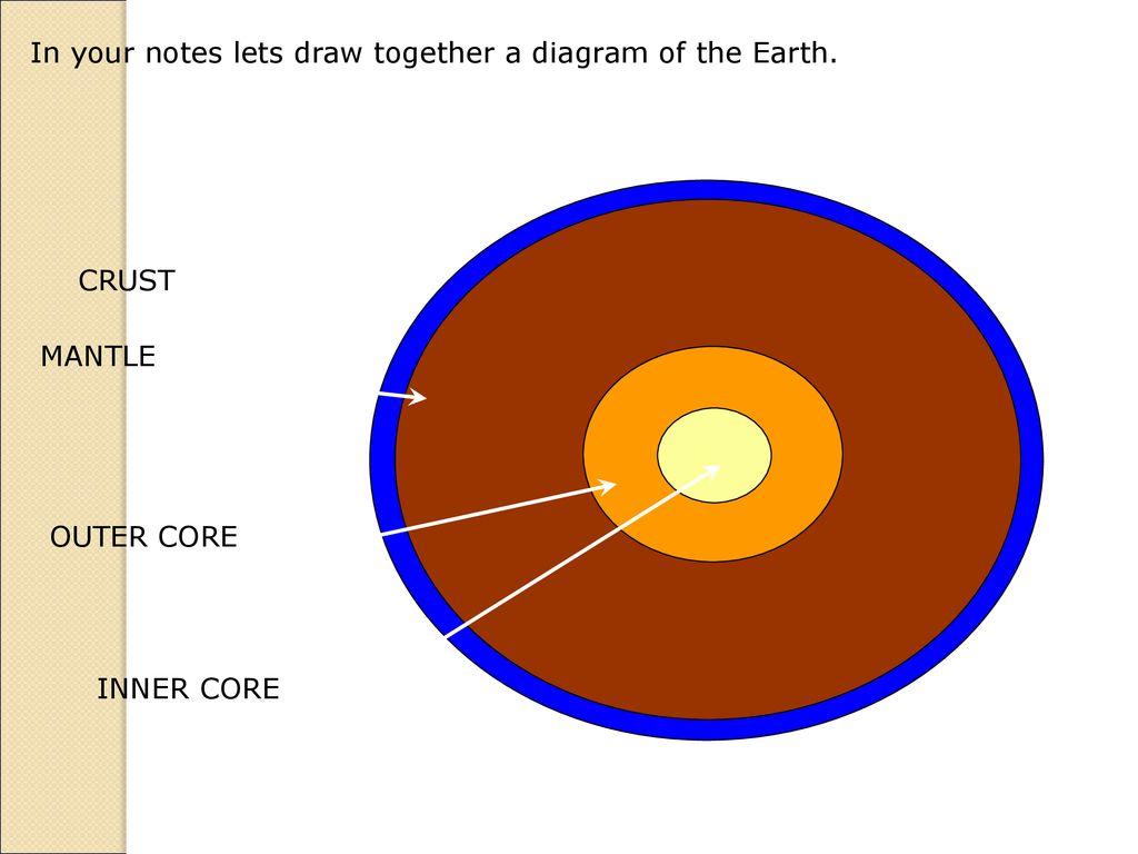Drawing Crust Mantle Core Umorismo Video