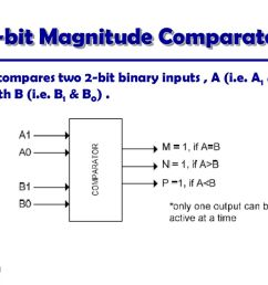 53 2 bit magnitude comparator [ 1024 x 768 Pixel ]