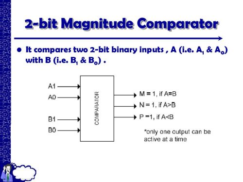 small resolution of 53 2 bit magnitude comparator