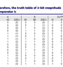 54 therefore the truth table of 2 bit magnitude comparator is [ 1024 x 768 Pixel ]