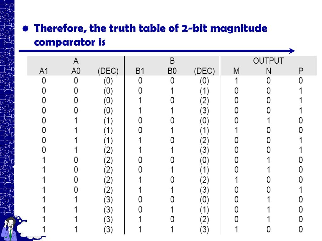 hight resolution of 54 therefore the truth table of 2 bit magnitude comparator is