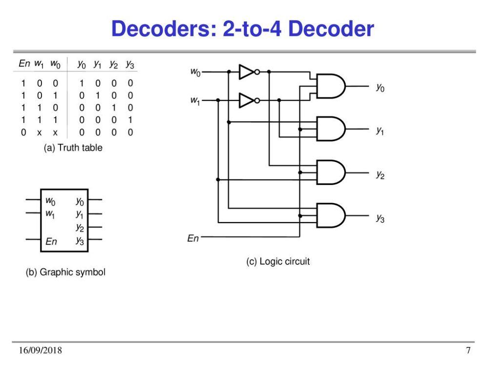 medium resolution of 7 decoders