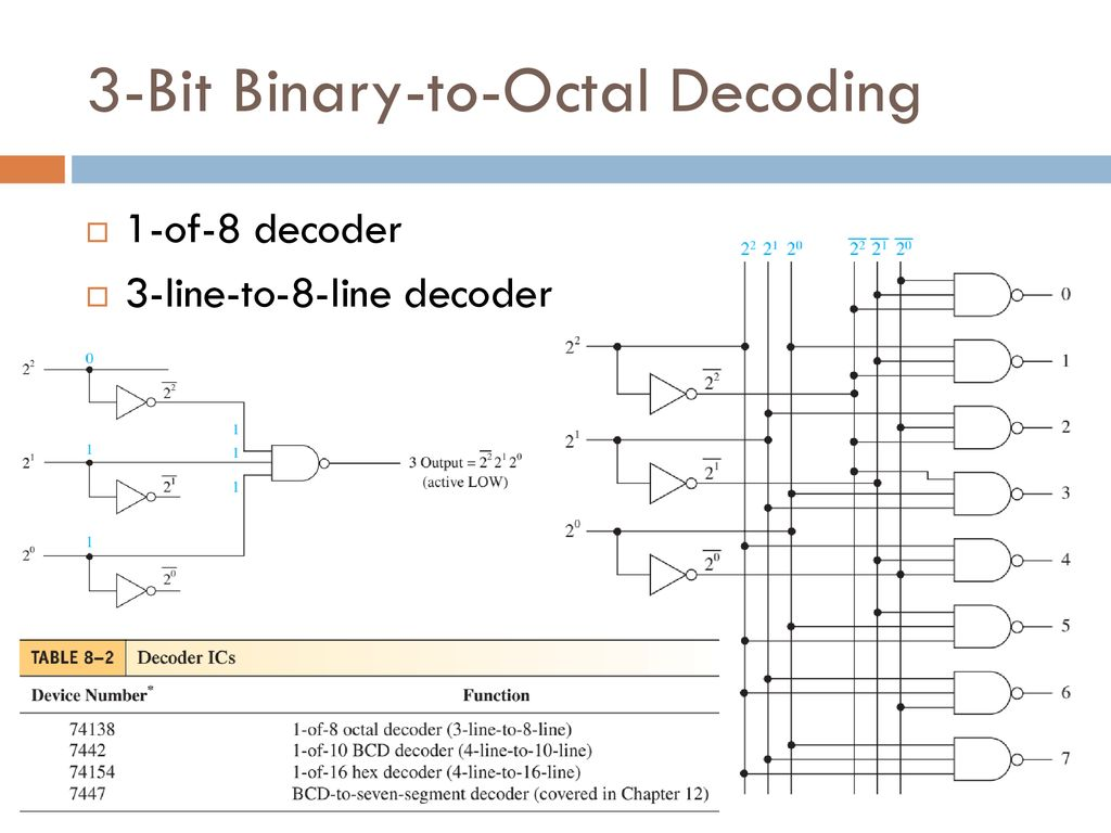 hight resolution of 3 bit binary to octal decoding