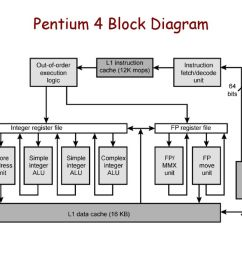 pentium 4 block diagram wiring diagram datasource pentium 4 block diagram explanation [ 1024 x 768 Pixel ]