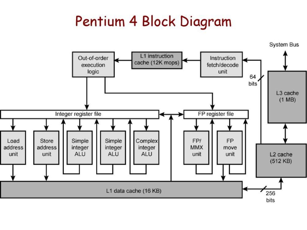 medium resolution of pentium 4 block diagram wiring diagram datasource pentium 4 block diagram explanation