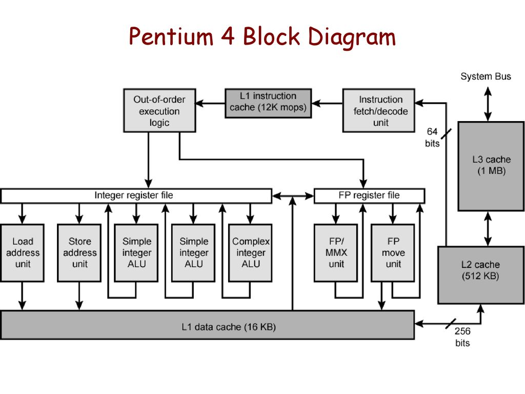 hight resolution of pentium 4 block diagram wiring diagram datasource pentium 4 block diagram explanation